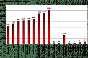 Emissions de GES (Kg équivalent carbone émis par tonne équivalent pétrole) pour diverses énergies ©Ademe/EDF