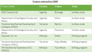 EASTERN AFRICA: GRMF finance 7 geothermal projects with a total of $28 million