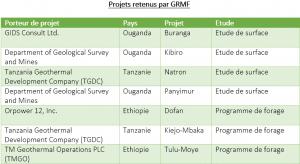 AFRIQUE DE L'EST : GRMF finance 7 projets géothermiques à hauteur de 28 M$