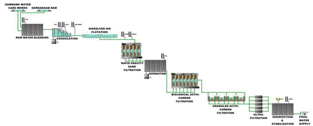 Windhoek-technical-process