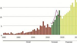 The global evolution of the desalination market©desaldata.com